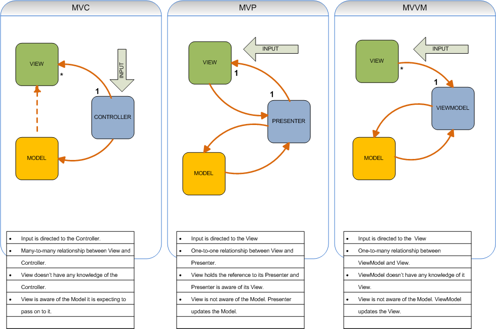 Mvc Mvp Mvvm on Controller Pattern Mvc Uml Diagram